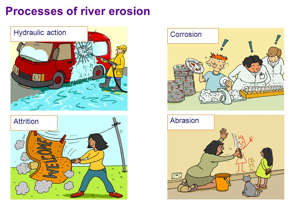 Processes of river erosion Hydraulic action Attrition Corrosion Abrasion