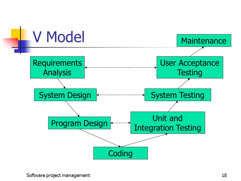 Software project management18 V Model Requirements Analysis System Design Program Design Coding Unit and Integration Testing System Testing Maintenance User Acceptance Testing
