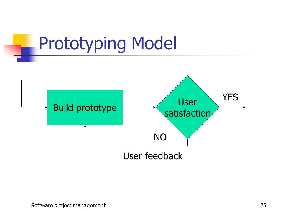 Software project management25 Prototyping Model Build prototype User satisfaction YES NO User feedback