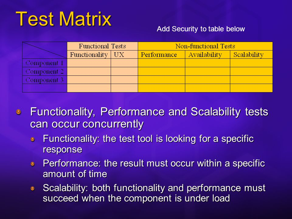 Test Matrix Functionality, Performance and Scalability tests can occur concurrently Functionality: the test tool is looking for a specific response Performance: the result must occur within a specific amount of time Scalability: both functionality and performance must succeed when the component is under load Hidden Slide Add Security to table below