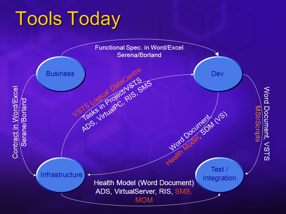 Tools Today Business Test / Integration DevInfrastructure Functional Spec.