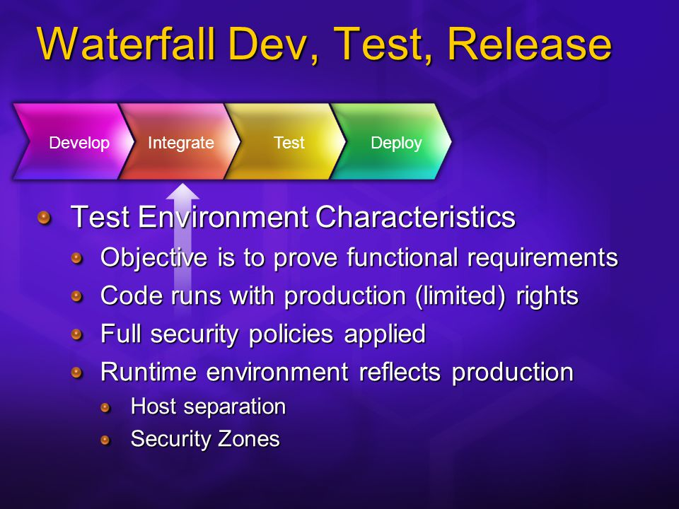Waterfall Dev, Test, Release Deployment Pains No automated deployment Minimal (if any) install instructions No documented requirements for the service accounts No list of infrastructure requirements; Firewall ports Load balancing config MDAC version DevelopIntegrate Test Deploy