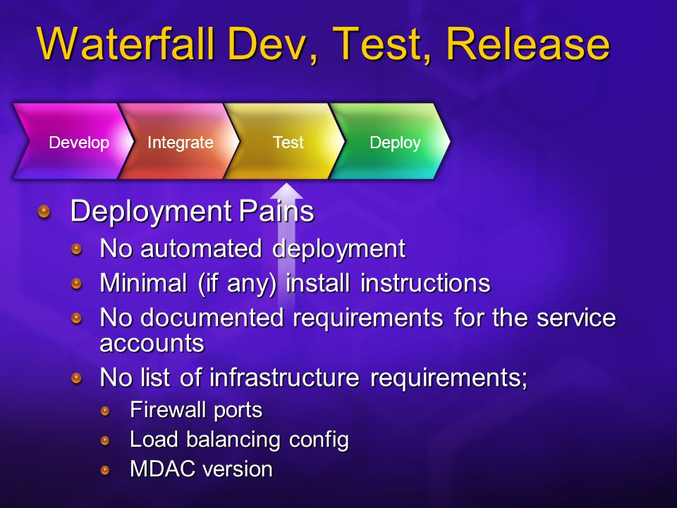 A Better Way Development Team Infrastructure Team Business requirements Non-functionals Availability Scalability/Capacity Disaster Recovery Branch Performance Agree contract Business Requirements