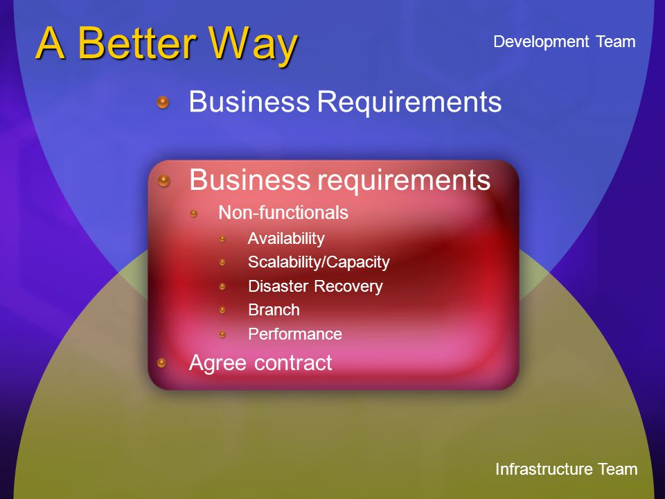 A Better Way Development Team Infrastructure Team Business requirements Non-functionals Availability Scalability/Capacity Disaster Recovery Branch Per