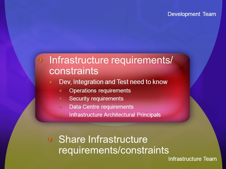 Development Team Infrastructure Team Infrastructure requirements/ constraints Dev, Integration and Test need to know Operations requirements Security requirements Data Centre requirements Infrastructure Architectural Principals Share Infrastructure requirements/constraints
