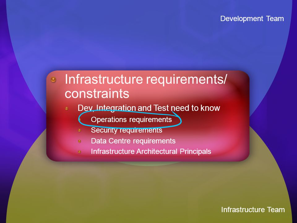 An Architectural Approach to Infrastructure 1.Collect Business requirements for Infrastructure 2.