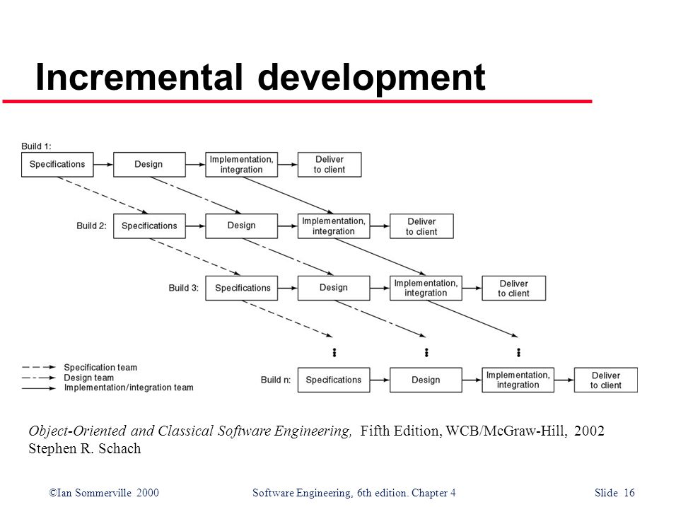 ©Ian Sommerville 2000 Software Engineering, 6th edition. Chapter 4 Slide 16 Incremental development Object-Oriented and Classical Software Engineering