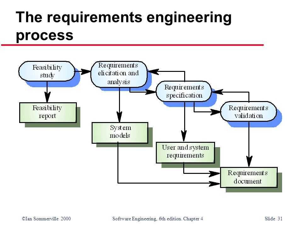 ©Ian Sommerville 2000 Software Engineering, 6th edition. Chapter 4 Slide 31 The requirements engineering process