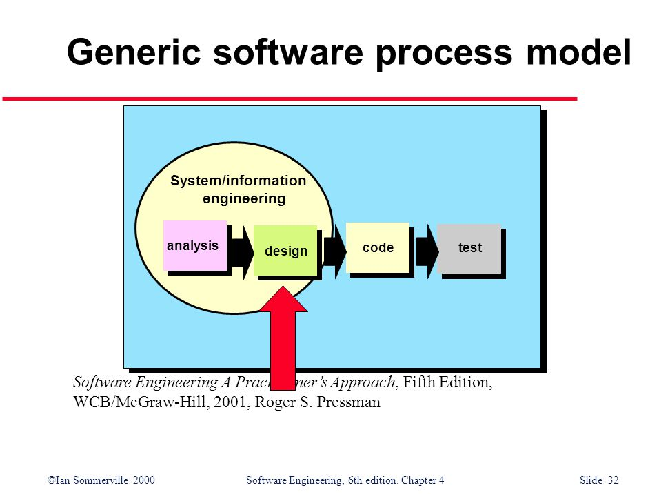 ©Ian Sommerville 2000 Software Engineering, 6th edition. Chapter 4 Slide 32 System/information engineering Generic software process model analysis des