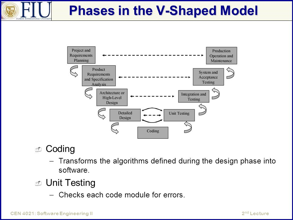 2 nd LectureCEN 4021: Software Engineering II Phases in the V-Shaped Model  Coding –Transforms the algorithms defined during the design phase into software.