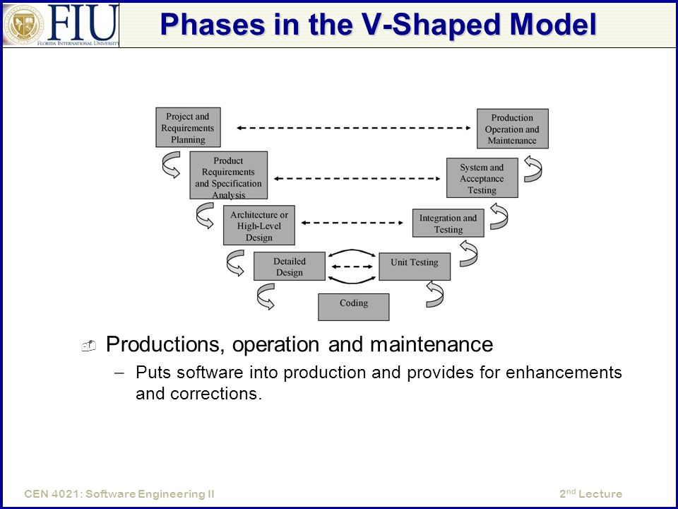 2 nd LectureCEN 4021: Software Engineering II Phases in the V-Shaped Model  Productions, operation and maintenance –Puts software into production and provides for enhancements and corrections.