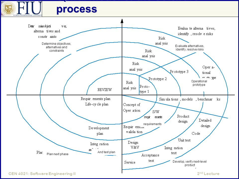 2 nd LectureCEN 4021: Software Engineering II Spiral model of the software process Determine objectives, alternatives and constraints Evaluate alterna