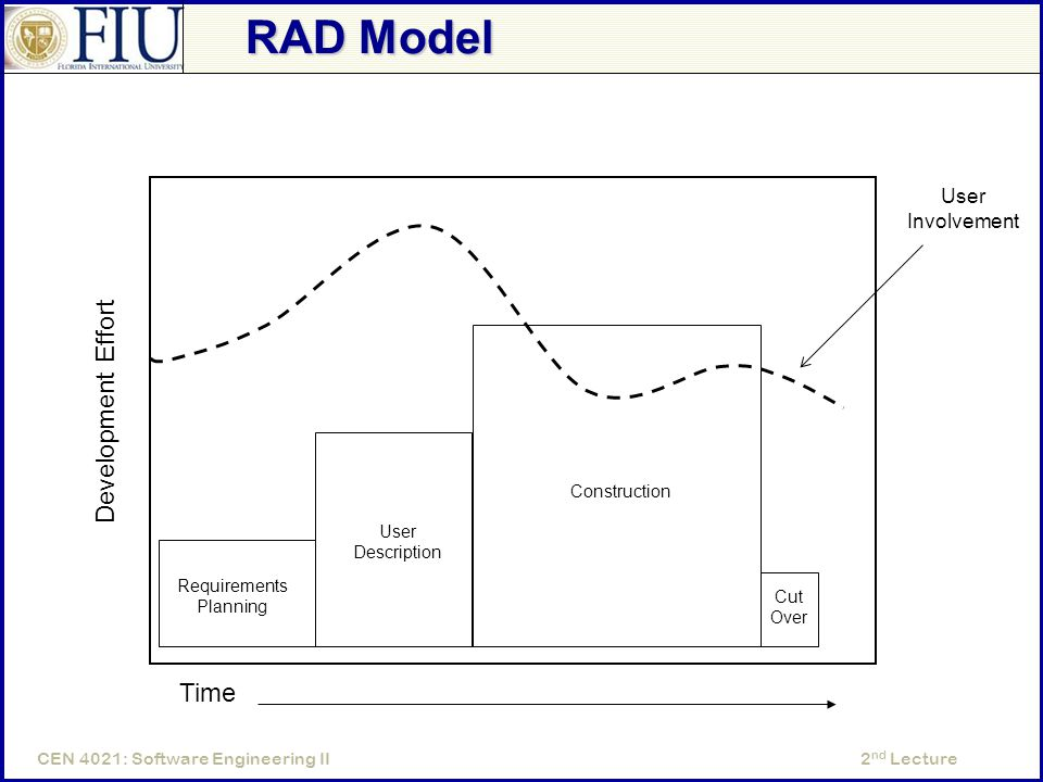 2 nd LectureCEN 4021: Software Engineering II RAD Model Development Effort Time Requirements Planning User Description Construction Cut Over User Involvement