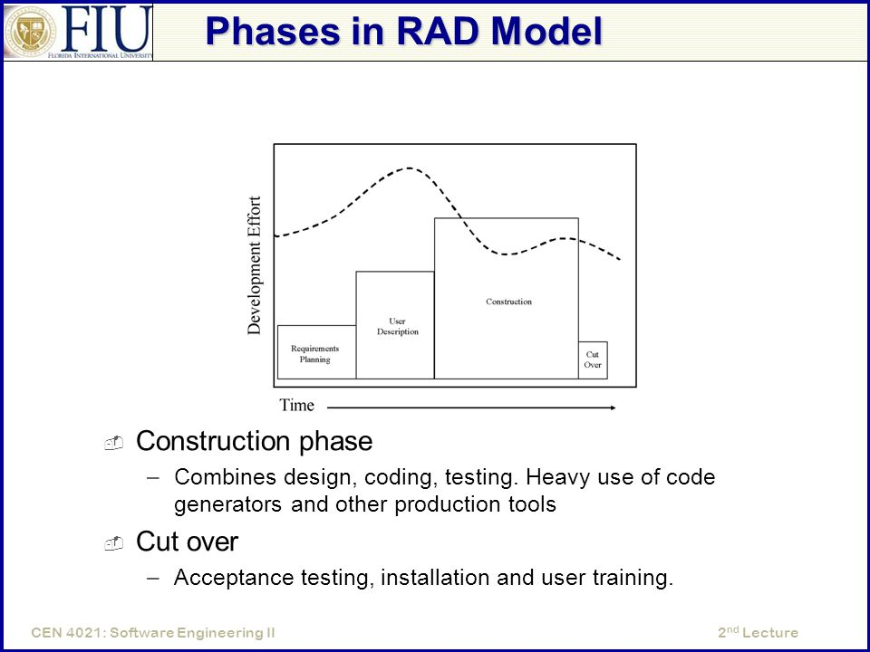 2 nd LectureCEN 4021: Software Engineering II Phases in RAD Model  Construction phase –Combines design, coding, testing.