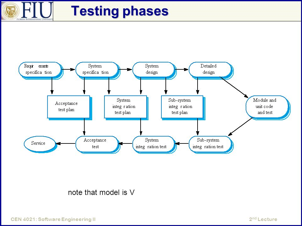 2 nd LectureCEN 4021: Software Engineering II Testing phases note that model is V