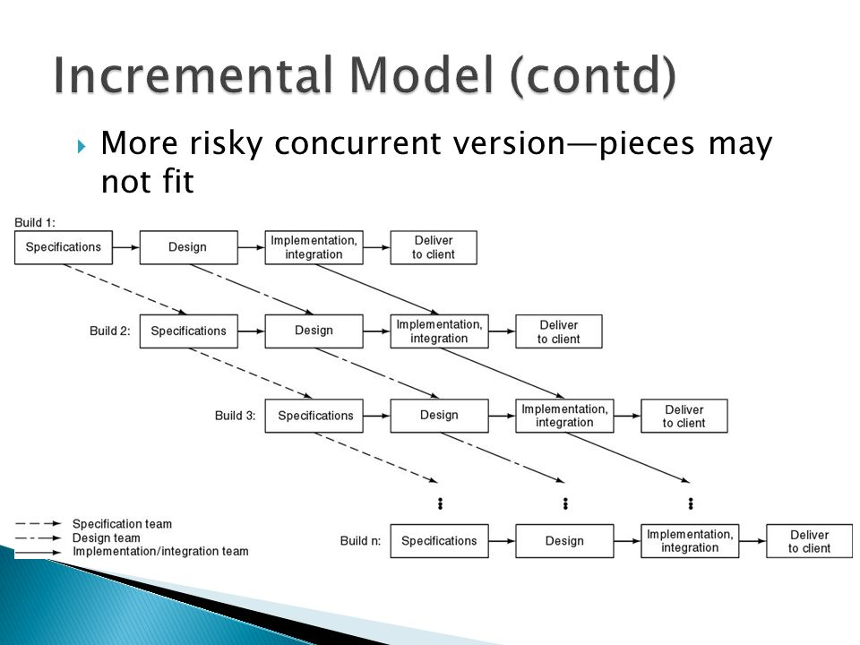  More risky concurrent version—pieces may not fit