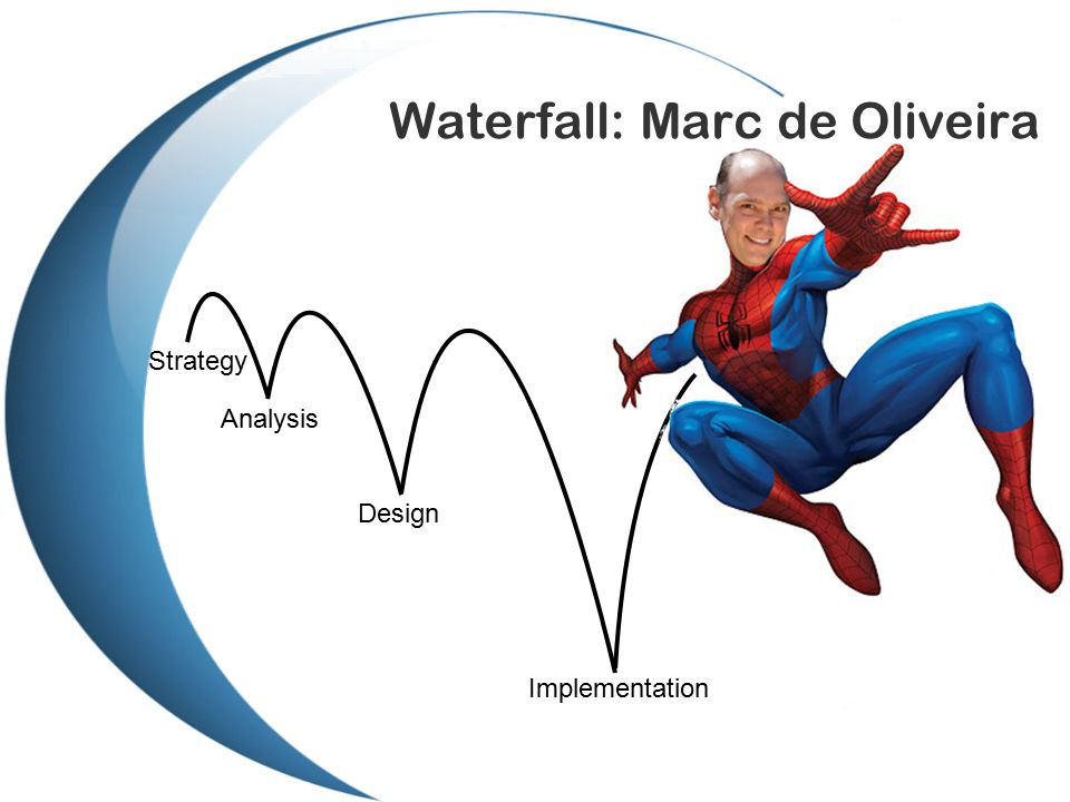 Waterfall: Marc de Oliveira Strategy Analysis Design Implementation