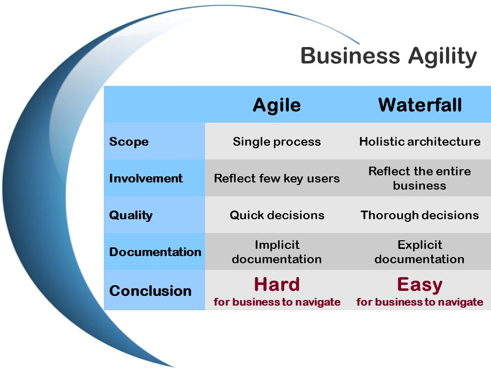 Business Agility AgileWaterfall ScopeSingle processHolistic architecture InvolvementReflect few key users Reflect the entire business QualityQuick decisionsThorough decisions Documentation Implicit documentation Explicit documentation Conclusion Hard for business to navigate Easy for business to navigate