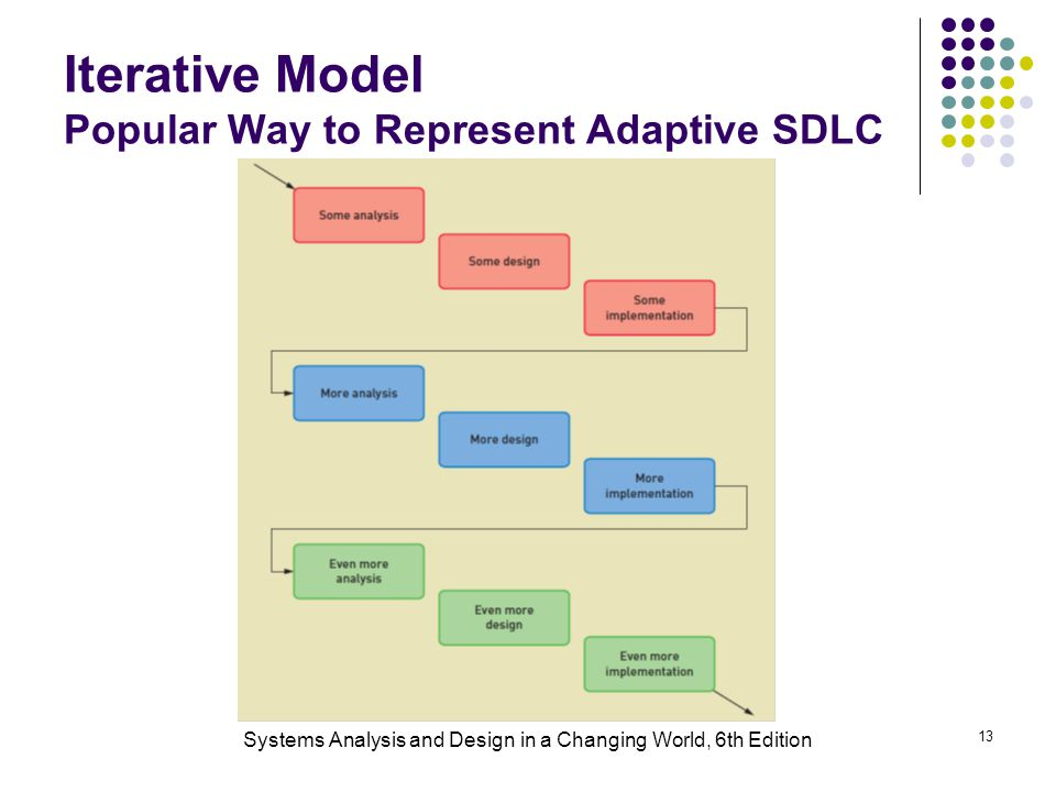 Systems Analysis and Design in a Changing World, 6th Edition 13 Iterative Model Popular Way to Represent Adaptive SDLC