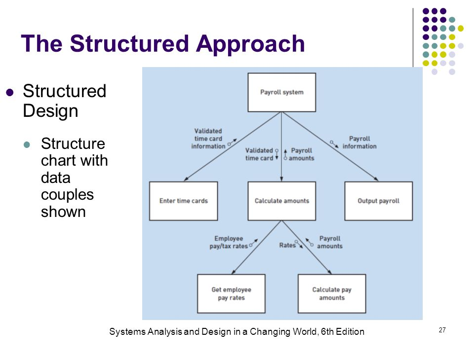 Systems Analysis and Design in a Changing World, 6th Edition 27 The Structured Approach Structured Design Structure chart with data couples shown