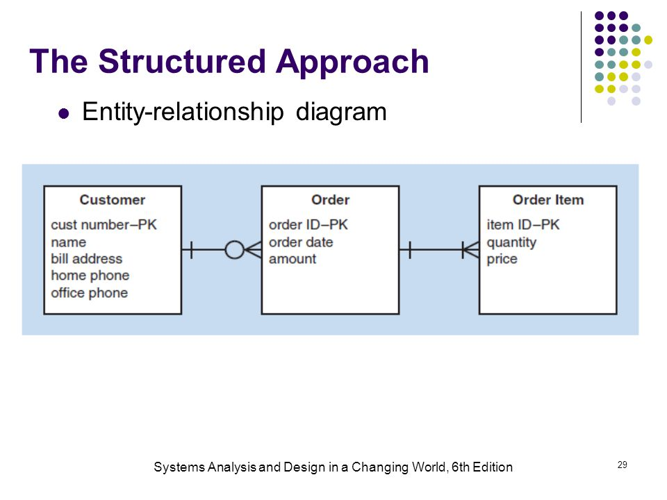 Systems Analysis and Design in a Changing World, 6th Edition 29 The Structured Approach Entity-relationship diagram