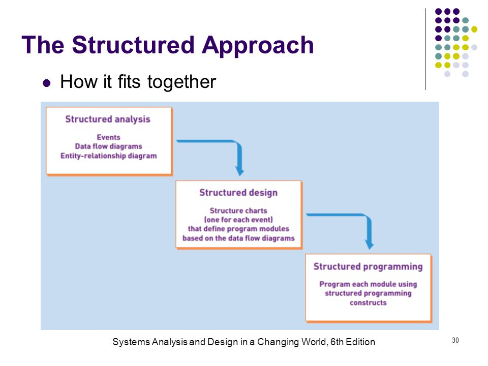 Systems Analysis and Design in a Changing World, 6th Edition 30 The Structured Approach How it fits together