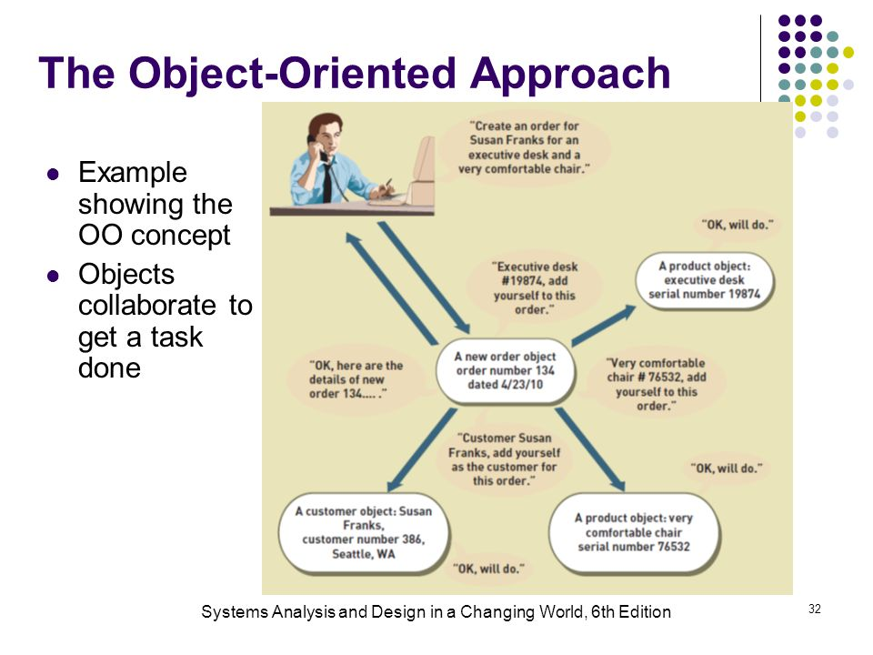 Systems Analysis and Design in a Changing World, 6th Edition 32 The Object-Oriented Approach Example showing the OO concept Objects collaborate to get a task done