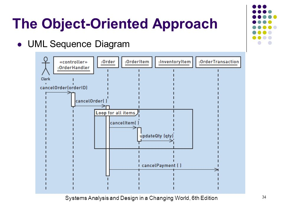 Systems Analysis and Design in a Changing World, 6th Edition 34 The Object-Oriented Approach UML Sequence Diagram