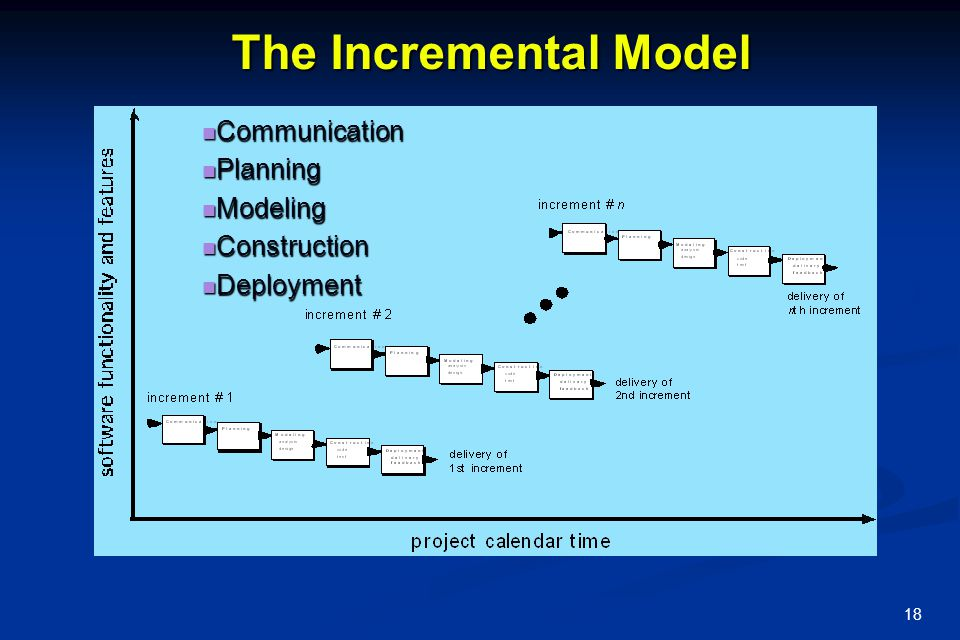 19 When to Use the Incremental Model When staffing is not available by deadline.