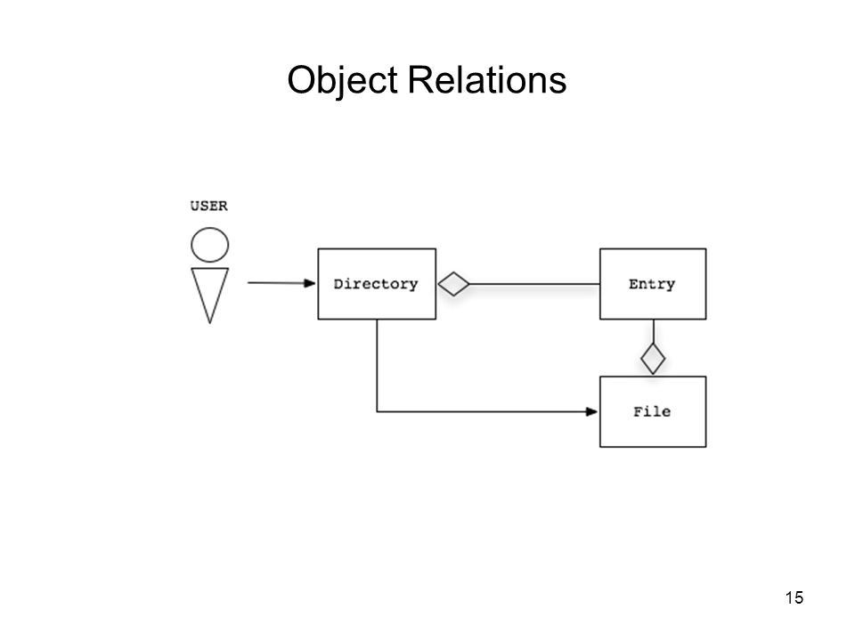Object Relations 15