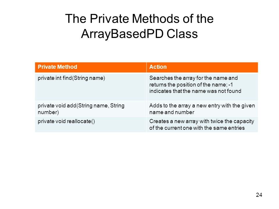 The Private Methods of the ArrayBasedPD Class 24 Private MethodAction private int find(String name)Searches the array for the name and returns the position of the name; -1 indicates that the name was not found private void add(String name, String number) Adds to the array a new entry with the given name and number private void reallocate()Creates a new array with twice the capacity of the current one with the same entries