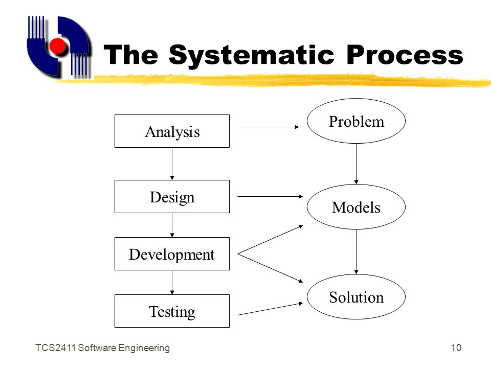 TCS2411 Software Engineering9 The Primary Goal: High Quality Remember: High quality = project timeliness Why.