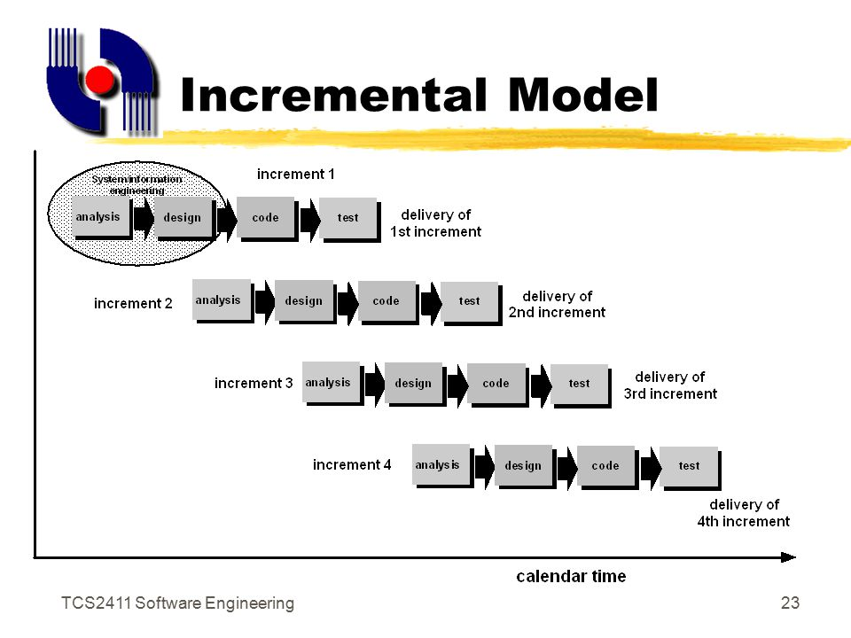 TCS2411 Software Engineering22 RAD Characteristics z High-speed version of waterfall model zPrimarily for information systems applications zRequirements well-understood, fully functional system produced in short time zThe application modularised - major functions can be completed in 3 months zSeparate teams complete the functions, then integrated as a whole zRequires human resource and commitment
