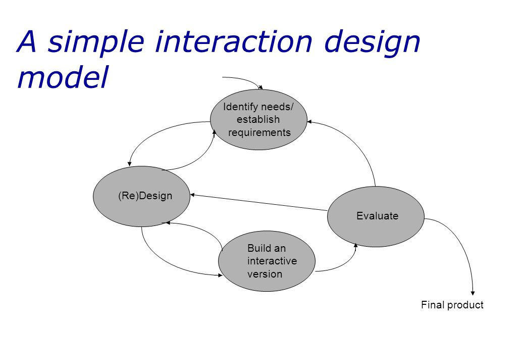 A simple interaction design model Evaluate (Re)Design Identify needs/ establish requirements Build an interactive version Final product
