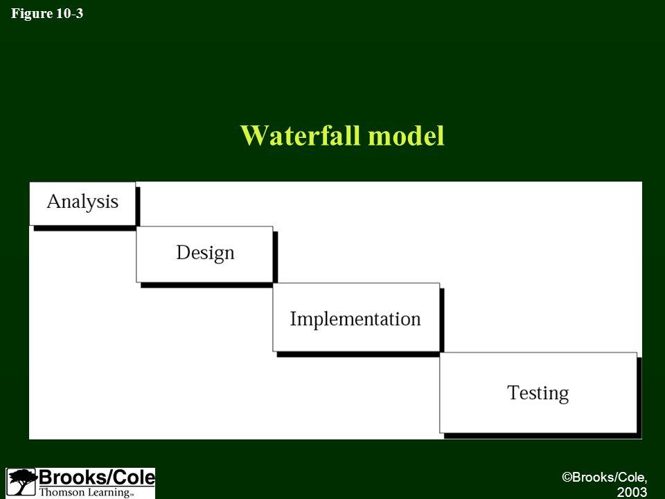 Figure 10-3 Waterfall model