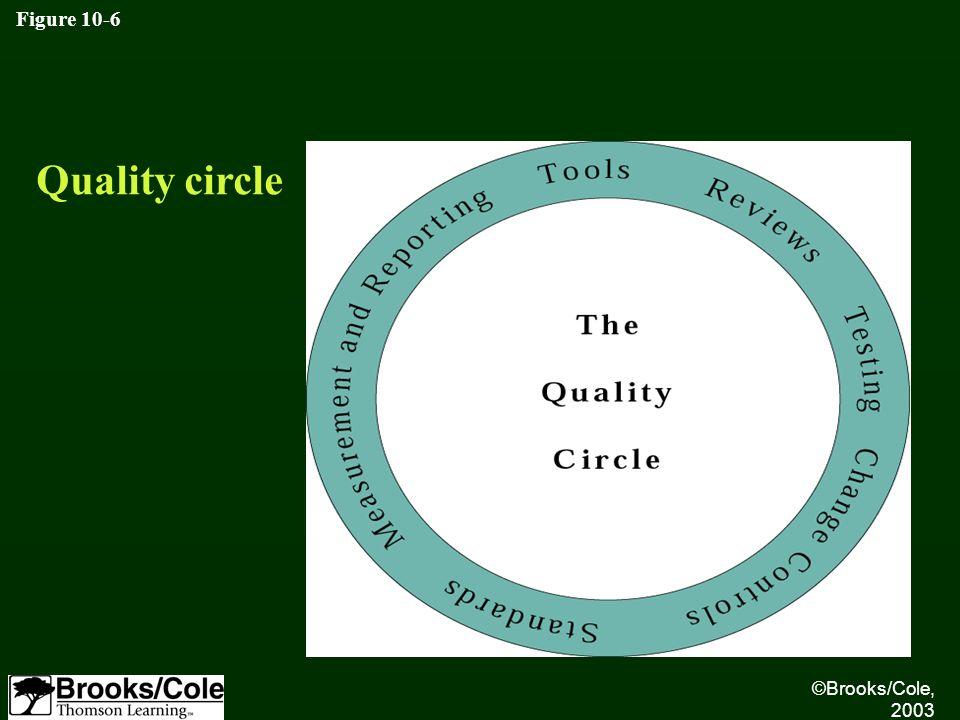 ©Brooks/Cole, 2003 Figure 10-6 Quality circle
