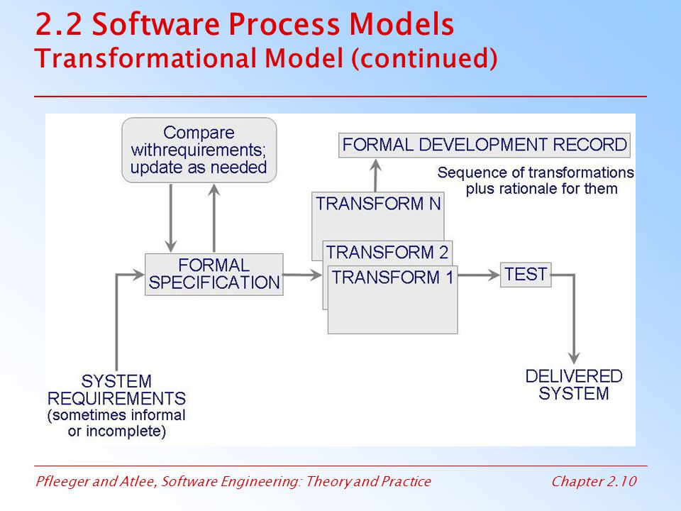 Pfleeger and Atlee, Software Engineering: Theory and PracticeChapter 2.11 2.2 Software Process Models Phased Development: Increments and Iterations