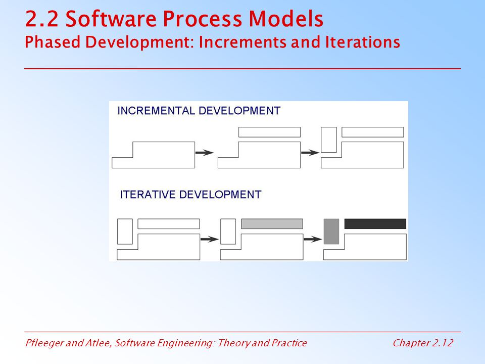 Pfleeger and Atlee, Software Engineering: Theory and PracticeChapter 2.13 2.2 Software Process Models Spiral Model