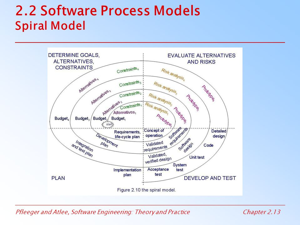 Pfleeger and Atlee, Software Engineering: Theory and PracticeChapter 2.14 2.2 Software Process Models Agile Methods: Examples of Agile Process Extreme programming (XP) Crystal Scrum Adaptive software development (ASD)