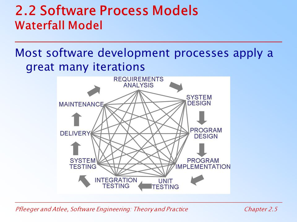 Pfleeger and Atlee, Software Engineering: Theory and PracticeChapter 2.6 2.2 Software Process Models Waterfall Model with Prototype