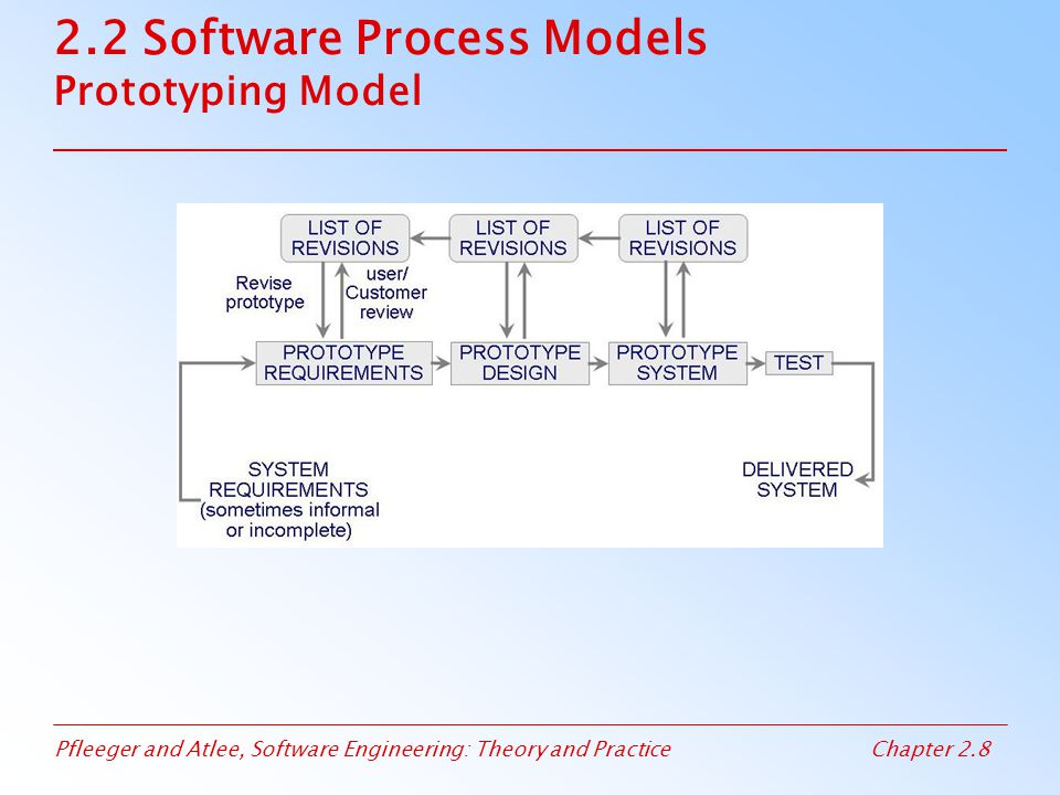 Pfleeger and Atlee, Software Engineering: Theory and PracticeChapter 2.9 2.2 Software Process Models Operational Specificiation Model