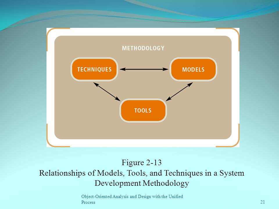 Object-Oriented Analysis and Design with the Unified Process21 Figure 2-13 Relationships of Models, Tools, and Techniques in a System Development Meth