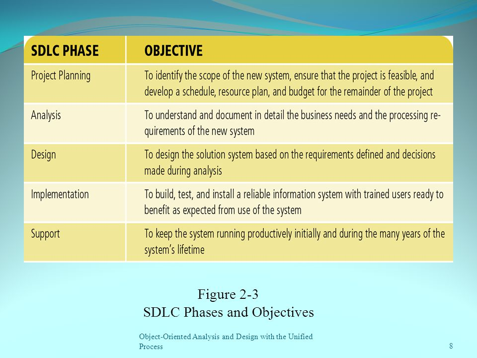 8 Figure 2-3 SDLC Phases and Objectives