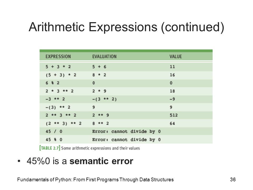 Fundamentals of Python: From First Programs Through Data Structures36 Arithmetic Expressions (continued) 45%0 is a semantic error
