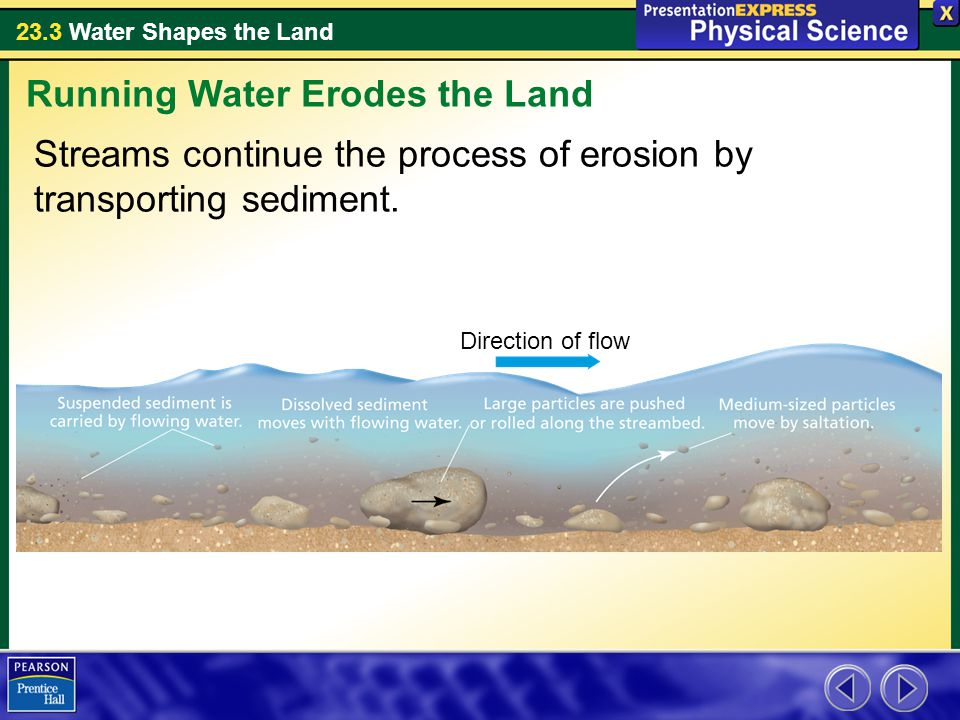 23.3 Water Shapes the Land Streams continue the process of erosion by transporting sediment.