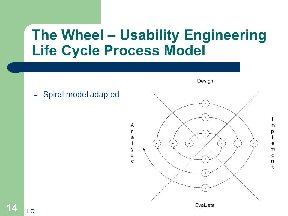 LC 14 The Wheel – Usability Engineering Life Cycle Process Model – Spiral model adapted