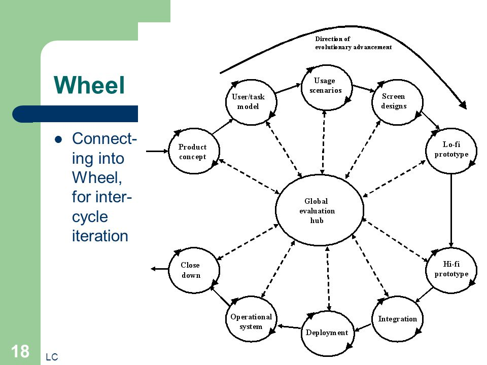 LC 18 Wheel Connect- ing into Wheel, for inter- cycle iteration