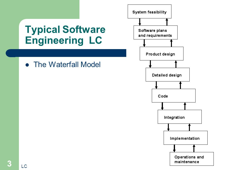 LC 3 Typical Software Engineering LC The Waterfall Model
