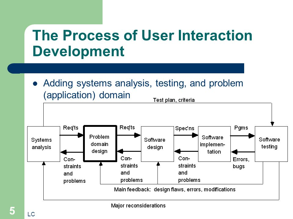 LC 5 The Process of User Interaction Development Adding systems analysis, testing, and problem (application) domain