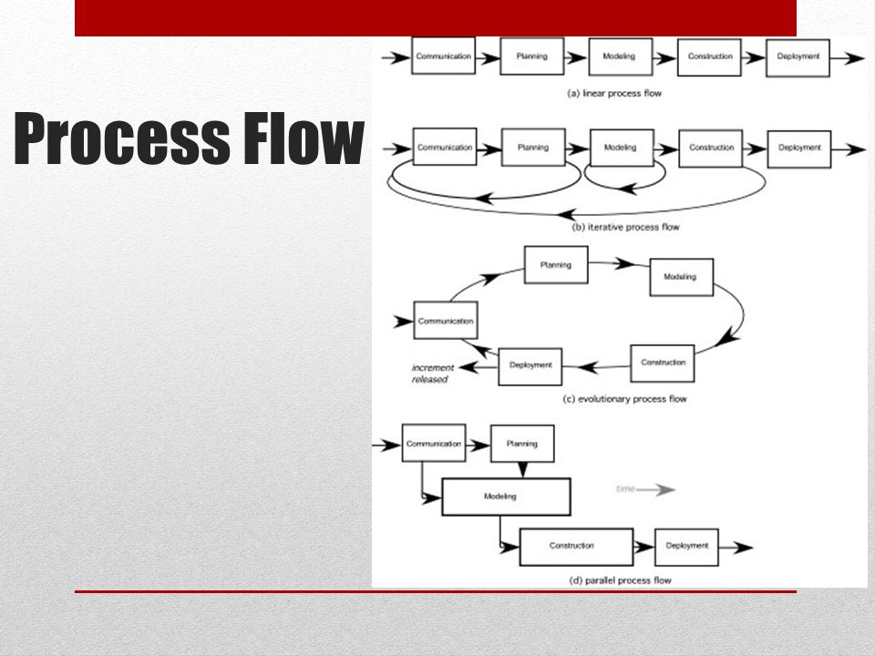 Linear process flow executes each of the five activities in sequence.